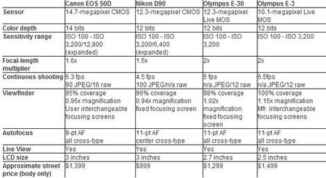 Olympus E-30 Specs