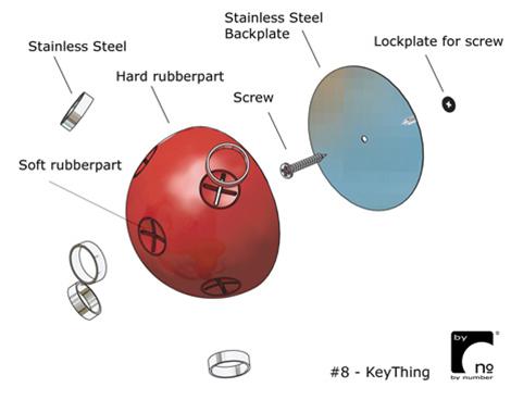 The Key Thing Diagram