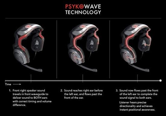PsykoWave Technology