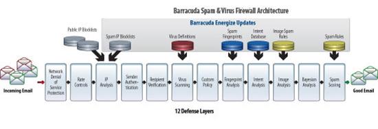 Barracuda Spam Virus Firewall Architecture