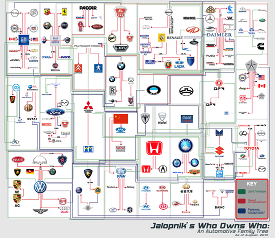 Car Manufacturers Diagram