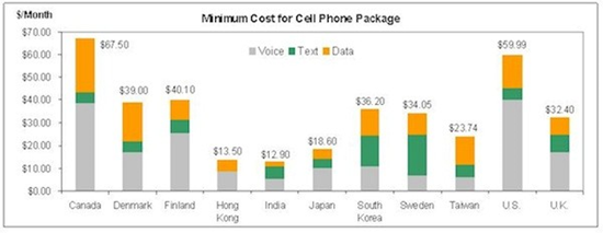 US And Canada Cell Phone Cost Chart