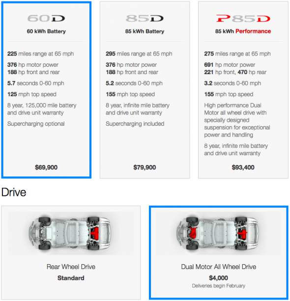 Tesla Model S D Models