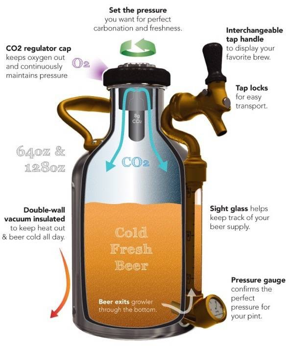 ukeg_pressurized_growler_CO2