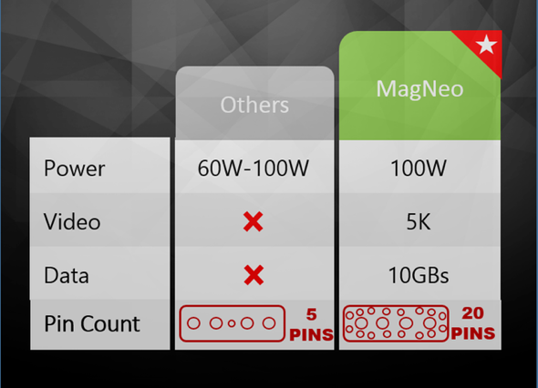 Branch MagNeo MagSafe USB-C MagSafe Connector Comparison