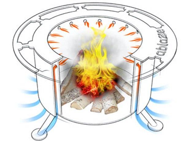 Breeo Smokeless Fire Pit How It Works