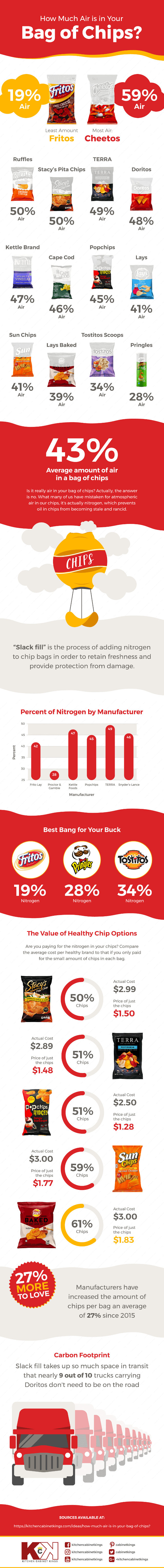 air-in-chip-bags-inforgraphic-full