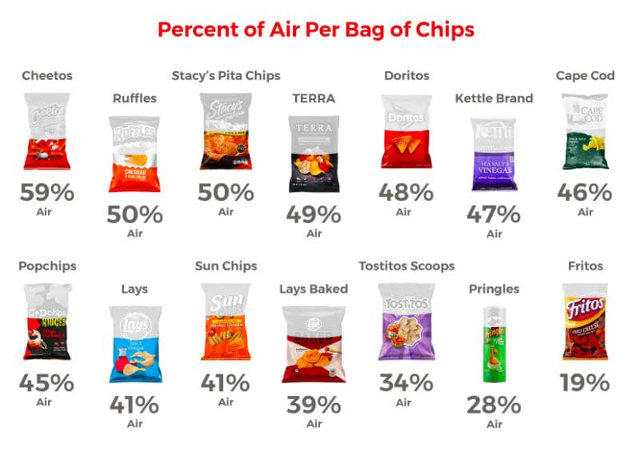 percentage-of-air-in-chip-bags-1
