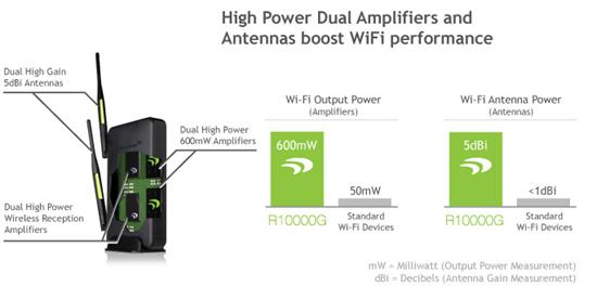 Amped Wireless R1000G