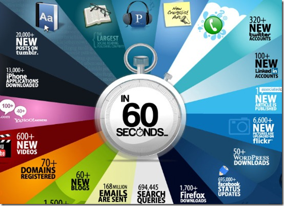 Internet in 60 Seconds Infographic