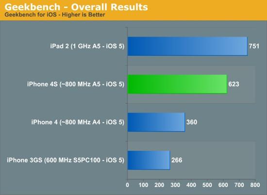 iOS benchmark