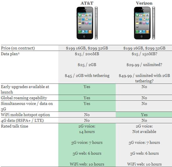 iphone 4 verizon vs att
